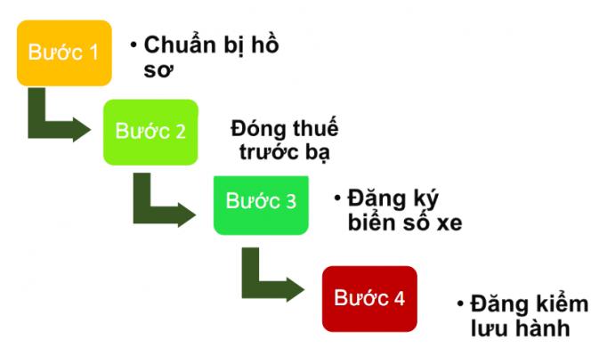 Toyota Hà Tĩnh hướng dẫn đăng ký xe mới